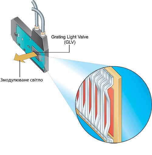 grating light valve